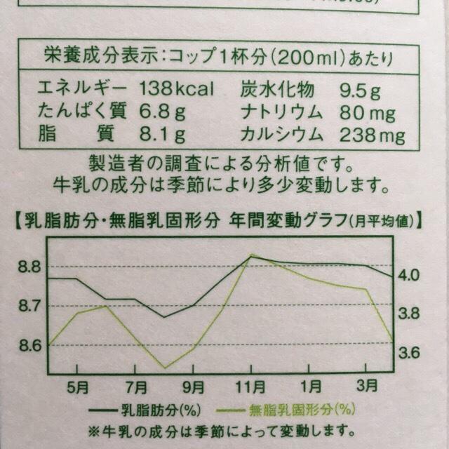コストコの牛乳の成分グラフ